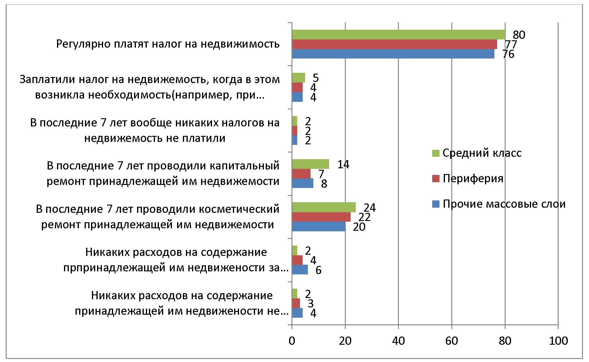 Что значит в России «средний класс» и кто в него входит?