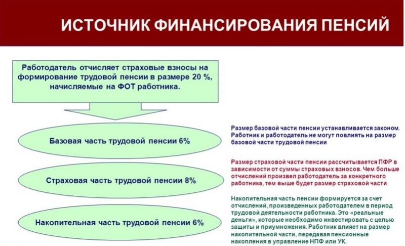 Рассчитать пенсию по базовой и страховой частям минимальная пенсия неработающих пенсионеров