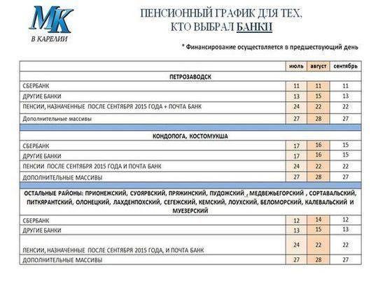 Получить пенсию в сбербанк спб минимальная пенсия в москве и подмосковье в 2021 году