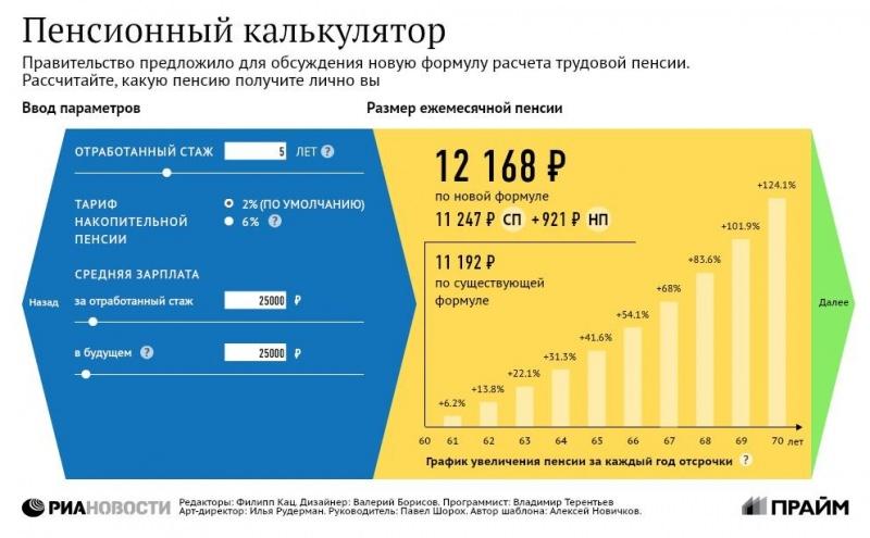 калькулятор расчета страховой части пенсии