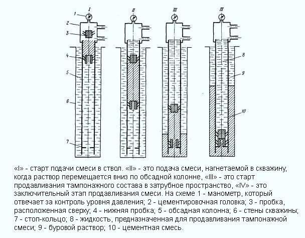 Какой инструмент используется для лучшего замещения бурового раствора цементным как определить качество цементного раствора