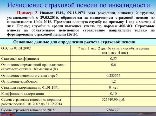 Рассчитать пенсию по старости женщине 1963 года рождения пенсионный фонд личный кабинет как посмотреть баллы