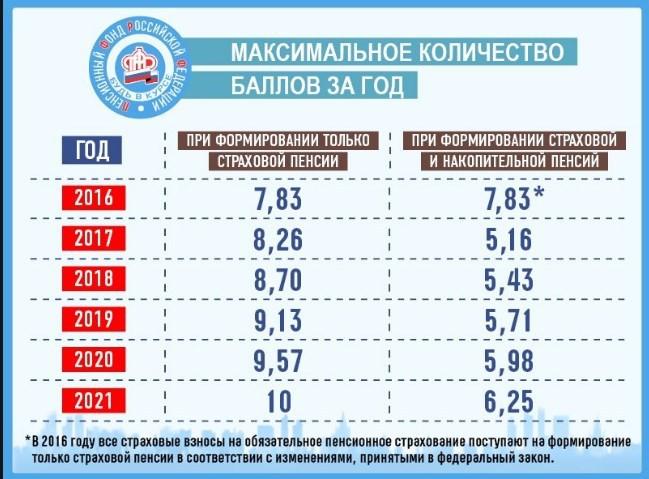 Пенсионный максимальный балл минимальная пенсия по кемеровской области